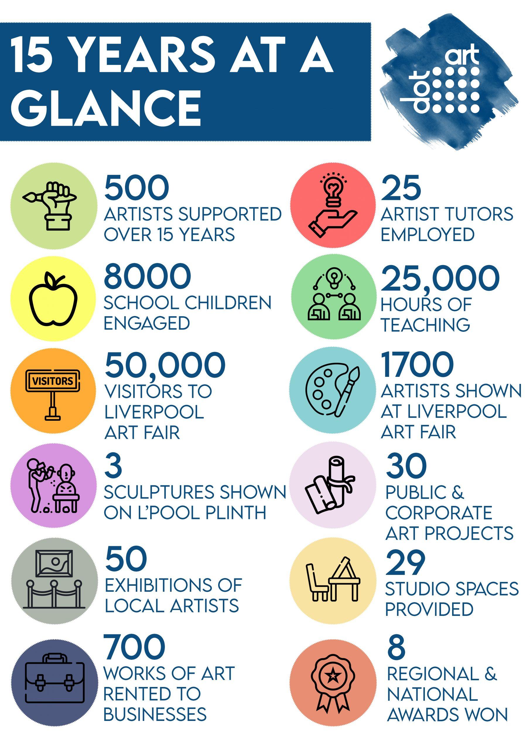 15 Years dot-art Infographic